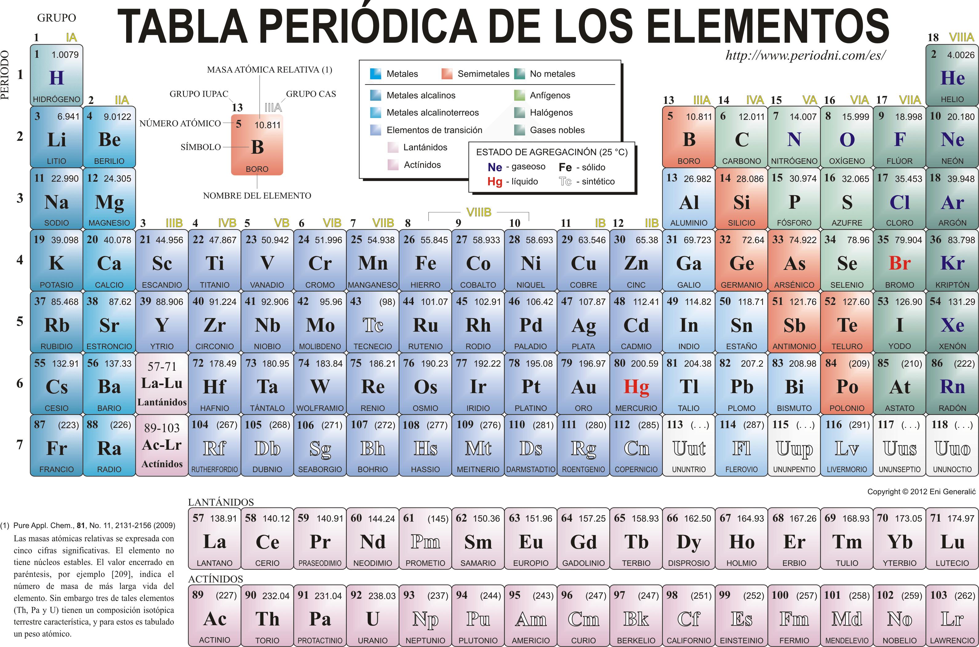 Vm2 qumica grado 10 quimica tabla peridica actual clasificacin de los elementos qumicos urtaz Gallery